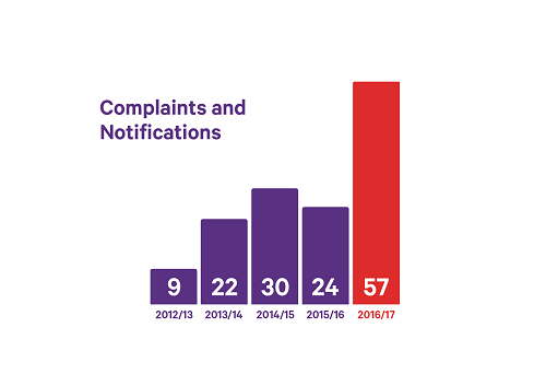 Complaints and Notification graph